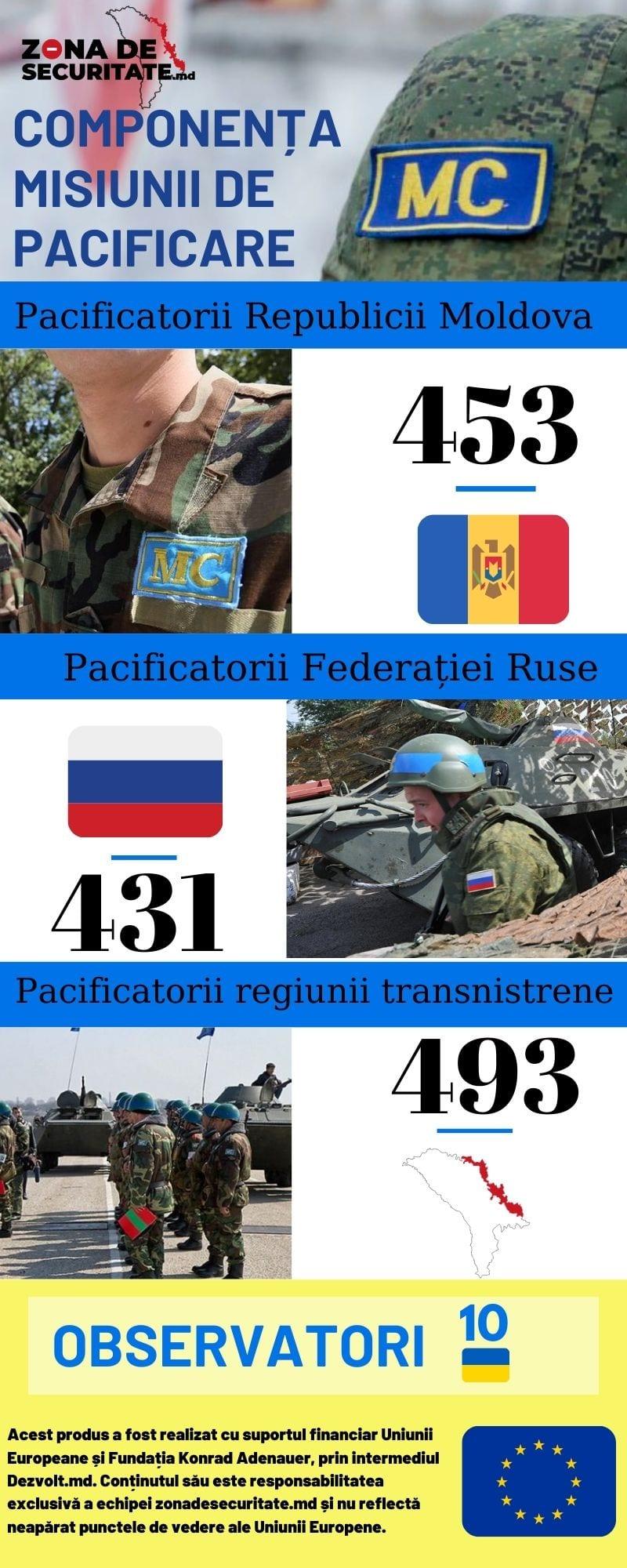 Componența Forțelor Pacificatoare Mixte din Republica Moldova